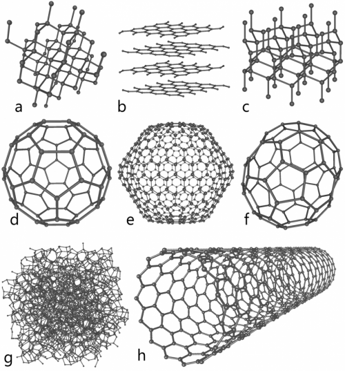 Eight carbon allotropes