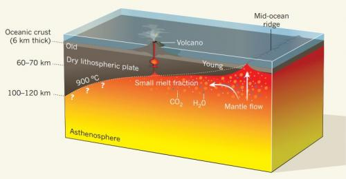 Lab study suggests small layer of water, CO2 and silicate lies beneath tectonic plates
