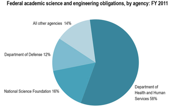 Federal science and engineering obligations to universities and colleges dropped by 11 percent in FY