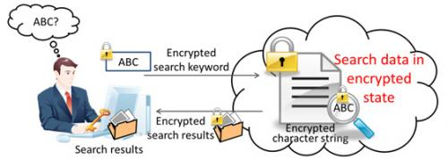 Fujitsu Laboratories develops technology capable of searching encrypted data to maintain privacy