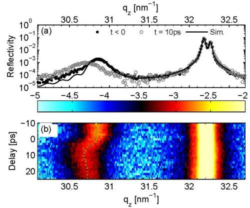 Generating ultrafast inhomogeneous strain in room-temperature multiferroics
