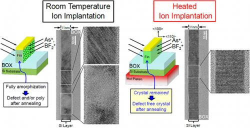 Heated ion implantation technology realizes low resistance of an ultra-thin fin