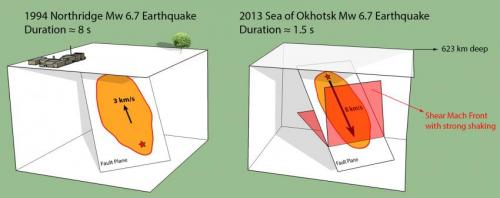 Researchers find evidence of super-fast deep earthquake