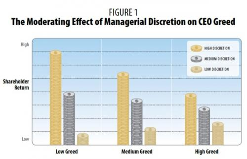 How independent boards, managerial discretion, CEO tenure affect shareholder wealth