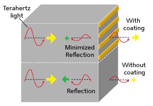 Improving terahertz optics with efficient broadband antireflection coatings