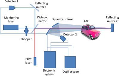 Laser device can detect alcohol in cars