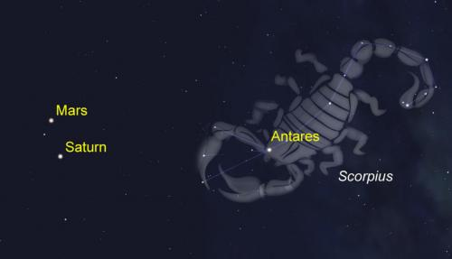Mars, Saturn and the claws of Scorpius