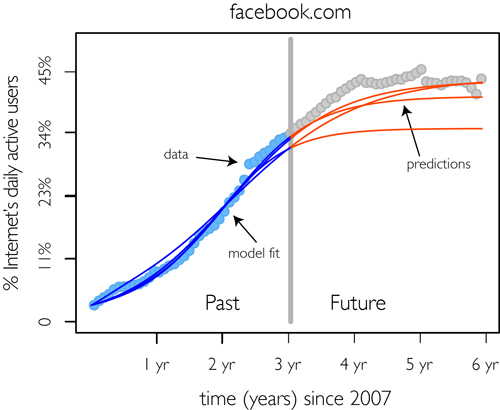 Math model predicts growth, death of membership-based websites
