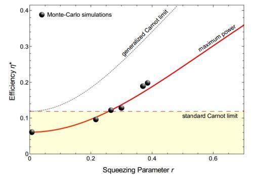 Nanoscale heat engine exceeds standard efficiency limit