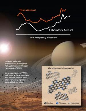 NASA experiments recreate aromatic flavors of Titan