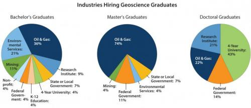 New report details more geoscience job opportunities than students