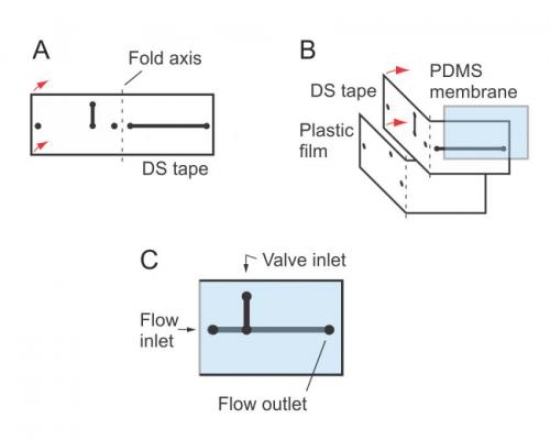 NIST's simple microfluidic devices now have valves