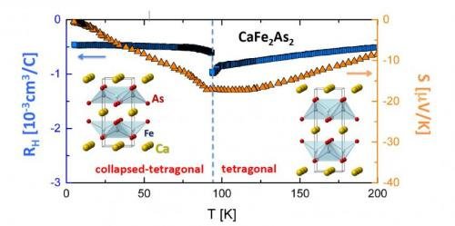 ORNL paper examines clues for superconductivity in an iron-based material