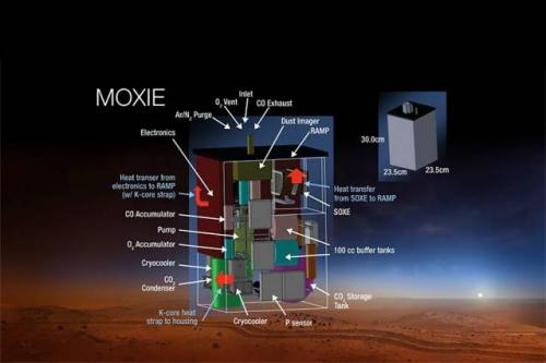 Oxygen-creating instrument selected to fly on the upcoming mars 2020 mission