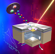 Probe allows real-time imaging of electrode-liquid electrolyte interface