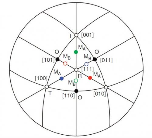 study reveals missing boundary in pzt phase diagram