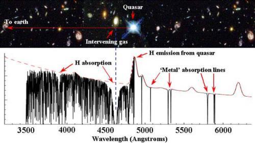 Quasars illuminate swiftly swirling clouds around galaxies
