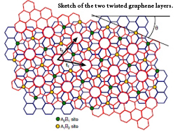 Quasi-particle swap between graphene layers