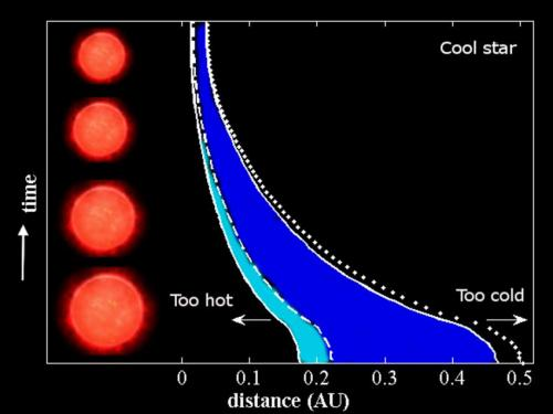 Habitable Zone Formula of The Habitable Zone From
