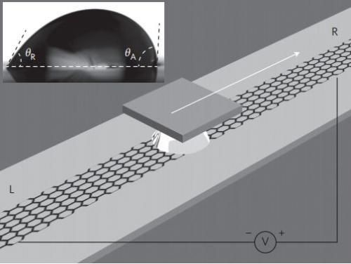 Team in China finds electricity can be generated by dragging saltwater over graphene