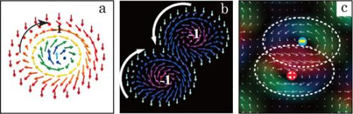 Researchers generate electron spin vortex state
