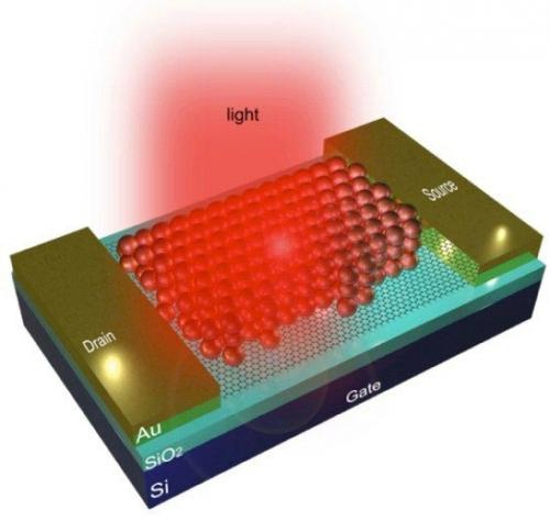 Resonant energy transfer from quantum dots to graphene