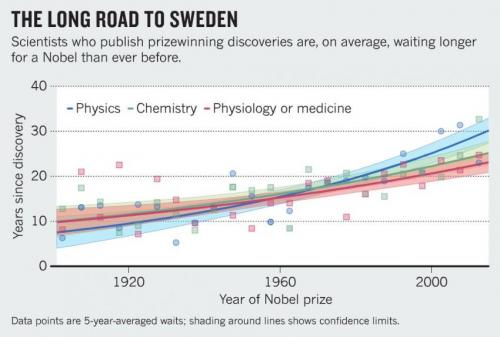 Professor notes wait for Nobel science prizes is growing alarming long