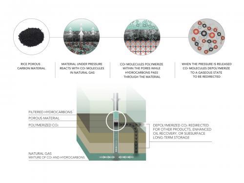 Rice University produces carbon-capture breakthrough