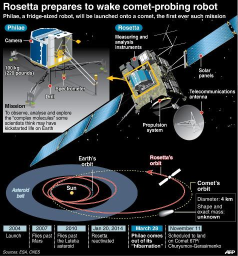 Rosetta prepares to wake comet-probing robot
