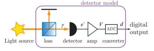 Geneva scientists focus on phone cameras for random number generation