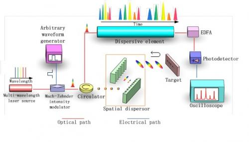 Serial time-encoded amplified microscopy for ultrafast imaging based on multi-wavelength laser