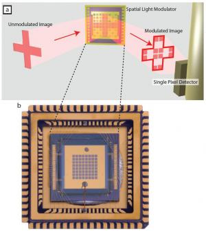 Single-pixel 'multiplex' captures elusive terahertz images