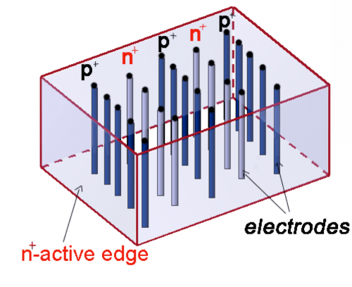 SLAC contributes cutting-edge sensor design to ATLAS upgrade