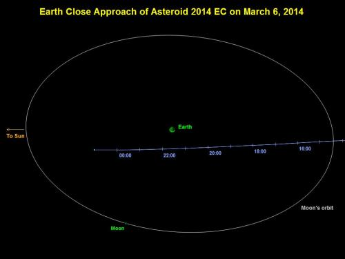 Small asteroid will pass earth safely on Thursday