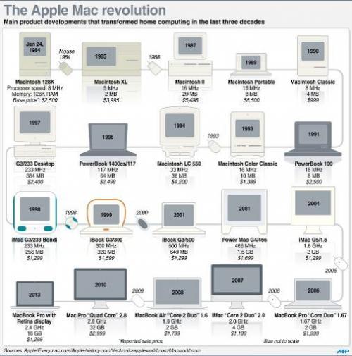 The Apple Mac revolution