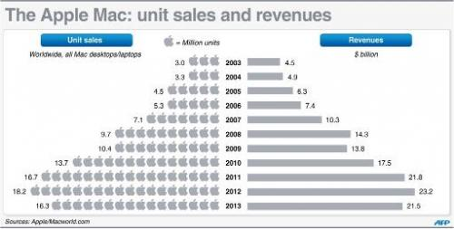 The Apple Mac: unit sales and revenues