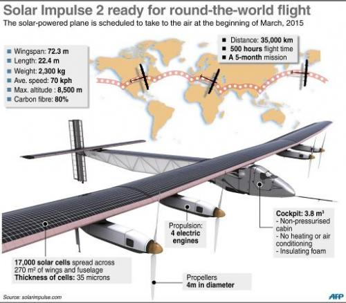 The new solar-powered aircraft Solar Impulse