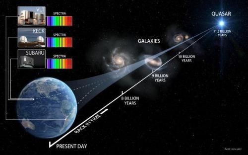 Three eyes on the sky track laws of Nature 10 billion years ago