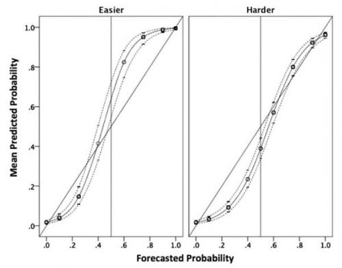 Researchers measure accuracy of forecasts in strategic intelligence