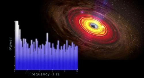 RXTE satellite decodes the rhythm of an unusual black hole