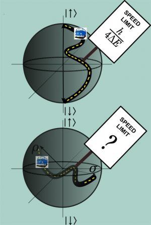 Scientists set quantum speed limit