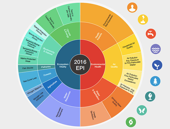 2016 environmental performance index rates world s top and