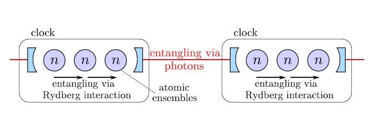 Method to entangle thousands of atoms could lead to record clock stability