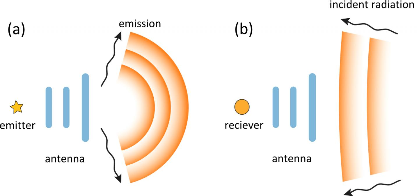 Silicon nanoparticles trained to juggle light