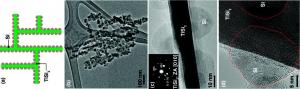 Silicon-coated nanonets could build a better lithium-ion battery