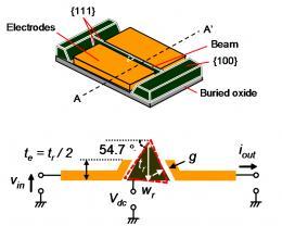 Panasonic and imec present thin film packaged MEMS resonator