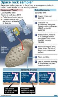 Graphic on the Hayabusa space mission to collect material from a moving asteroid