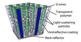 Researchers create highly absorbing, flexible solar cells with silicon wire arrays
