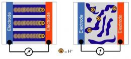 Researchers Discover How to Move Protons, Improve Hydrogen Fuel Cell Technology