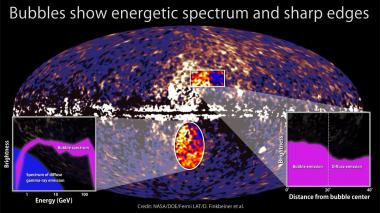 Fermi telescope discovers giant structure in our galaxy